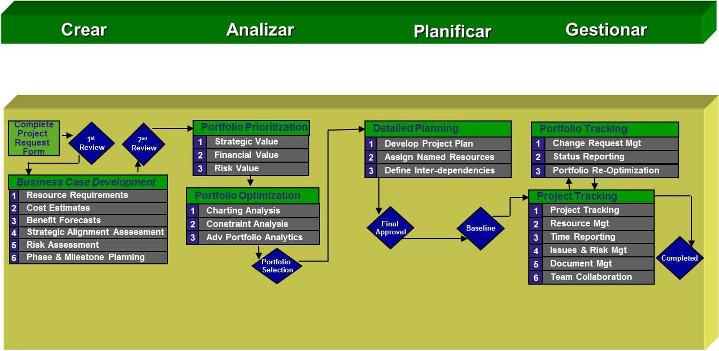 Herramientas de implementación de cartera de proyectos